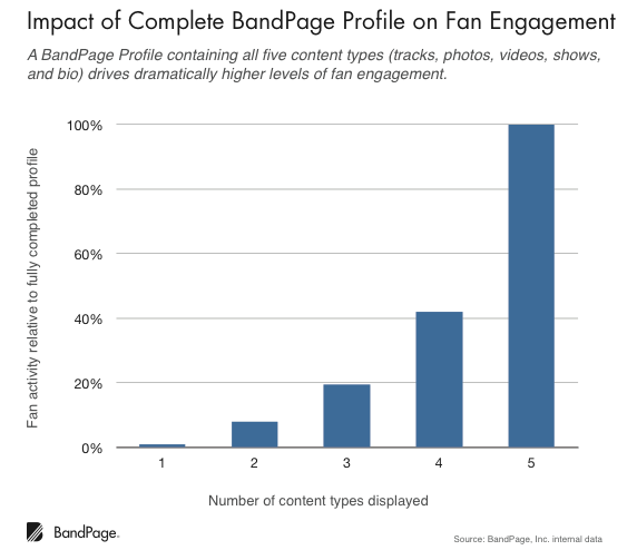 Impact of Complete BandPage Profile on Fan Engagement