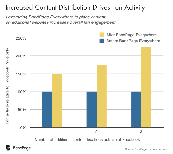 Increased Content Distribution Drives Fan Activity